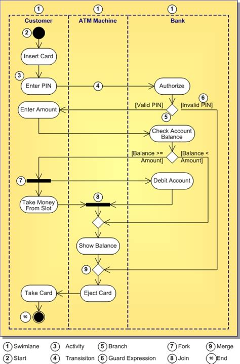 définition diagramme de classe uml pdf uml 1 5 activity diagram definition