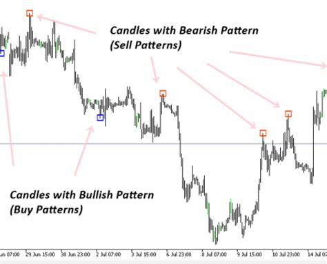 x pattern in trading harmonic pattern plus algo trading and investment