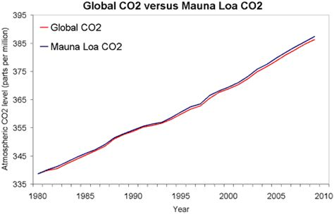 how reliable are co2 measurements