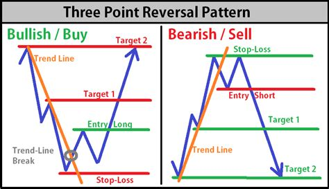 reversal pattern trading sidewaysmarkets schooloftrade com three point reversal