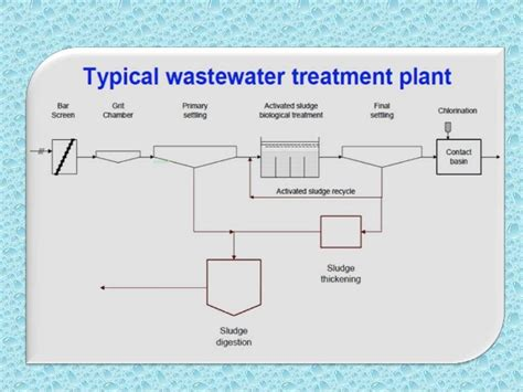 design criteria of wastewater treatment plant waste water treatment processes