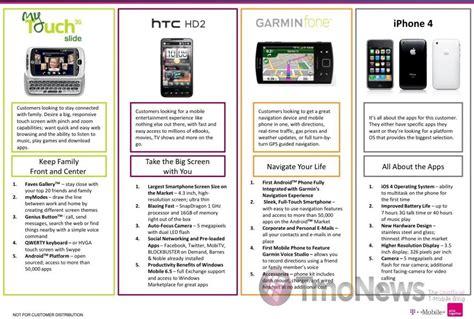 comparison chart  mobile  iphone  tmonews