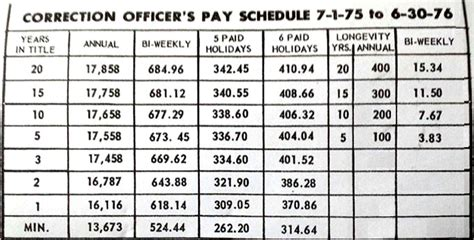Detention Officer Salary by Nys Correction Officer Morningperson Co