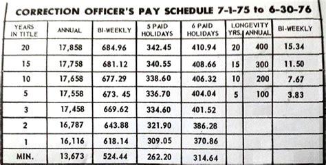 Correctional Officer Salary Ny by Nys Correction Officer Morningperson Co