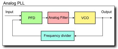 block diagram of pll file analog pll block diagram png wikimedia commons