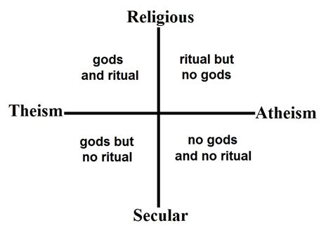 quot atheist pagan quot does not equal quot secular pagan quot