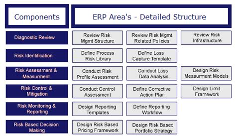 risk management framework template enterprise risk management erm definition framework