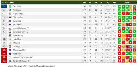 epl table log standing absa premier soccer league log table