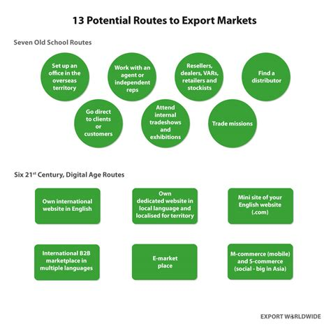 To Market by Routes To Market Part 1 Traditional Methods Open To Export