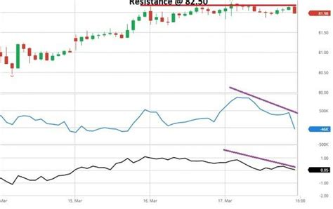 exxon mobil stock prices crude price below 50 turns exxon bearish