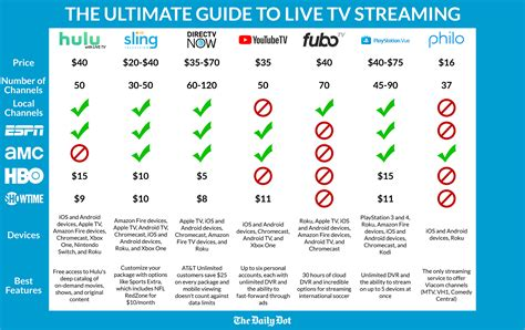 printable version of directv channels how to watch espn without cable 5 easy options