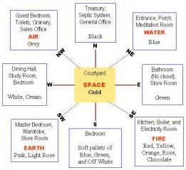 feng shui living room placement – Feng Shui 101: How to increase positive energy in your living room