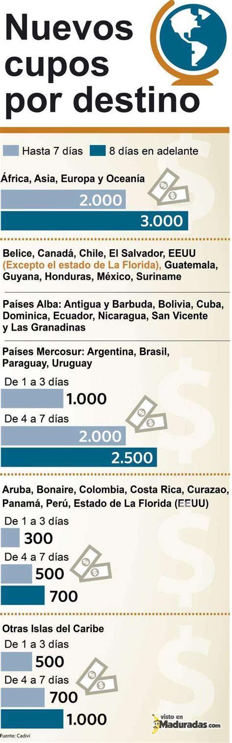 cupo anual de dlares o euros para viajar a europa venezuela de viaje monto anual autorizado para viajar al