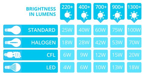 Led Light Bulbs Wattage Led Lumens To Watts Conversion Chart The Lightbulb Co