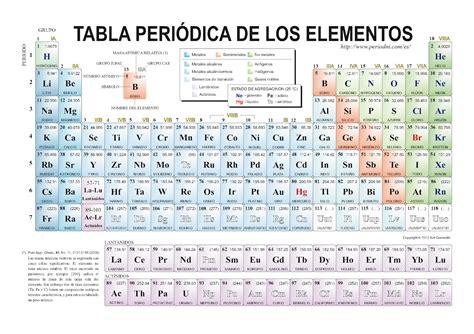 historia de la tabla periodica pin comics historia de la tabla periodica on pinterest
