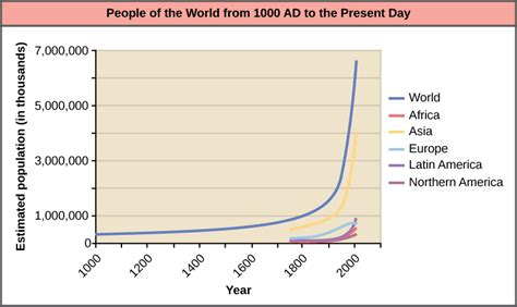 history and pattern of human population growth human population growth biology ii