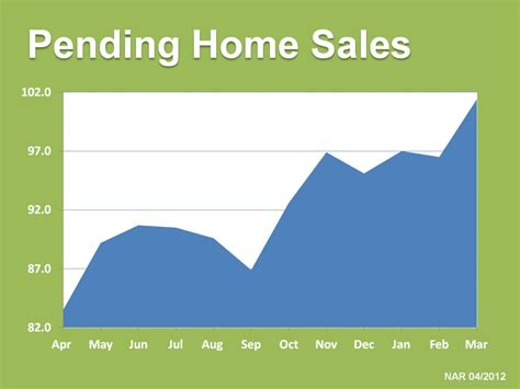 nar reports pending home sales are up hurwitz company