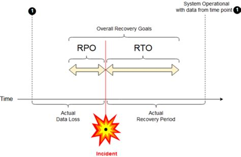 recovery point objective template recovery point objective