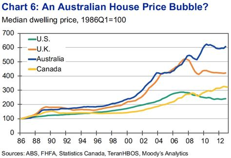 Here's The Chart That Moody's Says Could Be A Sign Of An Australian Housing Bubble   Business