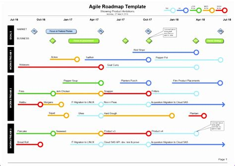 8 Waterfall Excel Template Exceltemplates Exceltemplates Agile Roadmap Template Excel