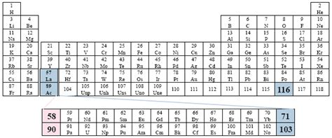 los alamos printable periodic table the conventional periodic table of the elements