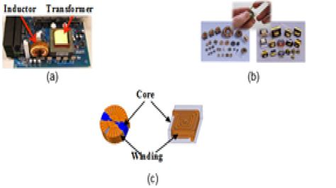 inductor design process library cpes