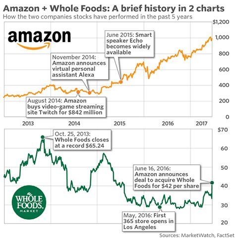 amazon whole foods amazon may have launched a bidding war for whole foods