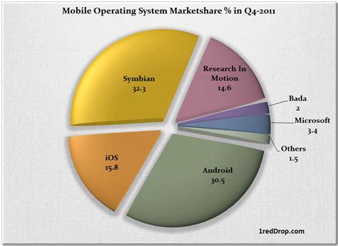 operating system mobile mobile operating system market 2011 1reddrop
