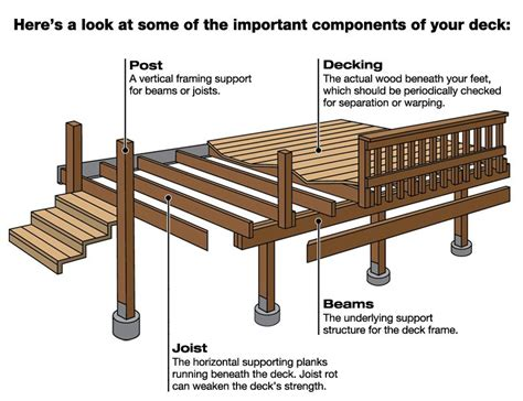 Deck Building Materials List by Deck Construction Knoxville Tn