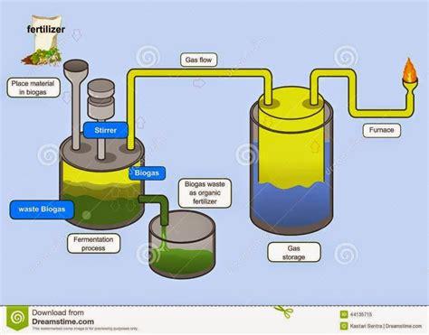 Buku Cara Cepat Membuat Kompos berbagai desain reaktor biogas biogas digester di