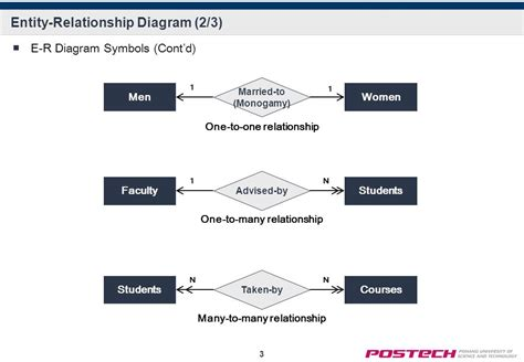 er diagram one to many relationship entity relationship diagram ppt