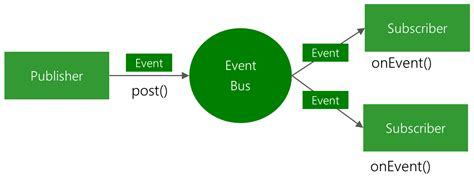 eventbus design common design patterns for android