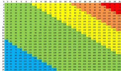 Multiplication Table Printable Pdf