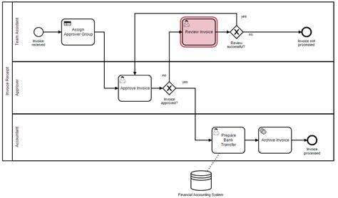 bpmn workflow bpmn workflow engine best free home design idea
