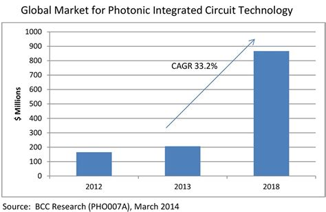 photonic integrated circuits simulation global market for photonic integrated circuit technology to reach nearly 866 million in 2018