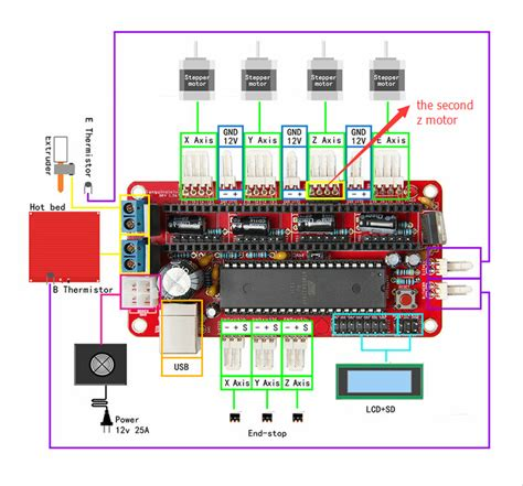 Prusa I3 Mk2 Wiring Diagram : 27 Wiring Diagram Images   Wiring Diagrams   Edmiracle.co