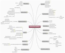 Businesses Plan Templates by Business Plan Template Mind Map Biggerplate
