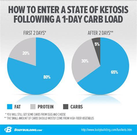 protein ketosis top diet foods ketosis diet foods