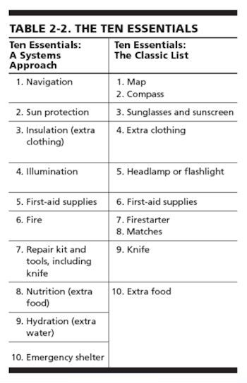 top 10 essential household items for emergency the wacky how to packing the ten essentials the mountaineers