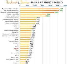 learning center hardwood and bamboo janka hardness rating ifloor com