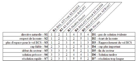 Grille Indiciaire Controleur Du Travail by L Apport De La M 233 Thode Triadique 224 L Analyse Des Pratiques
