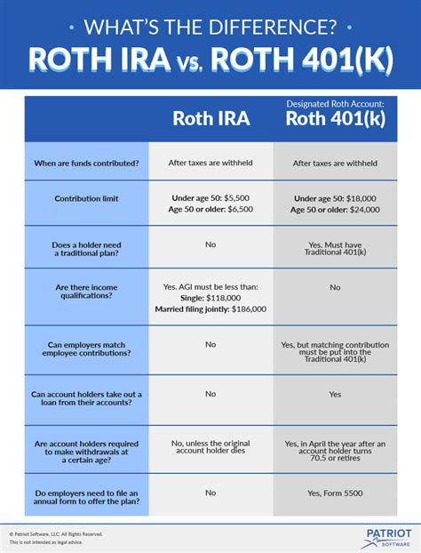traditional vs roth ira cit bank