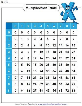 printable multiplication chart 0 9 printable multiplication table