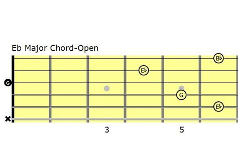 Eb Chord Guitar Easy