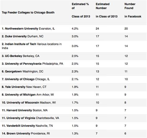 League Mba Comparison by Top Feeder Colleges To Chicago Booth