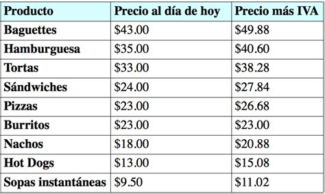 tabla de iva colombia 2016 tabla de productos con iva 2016 colombia