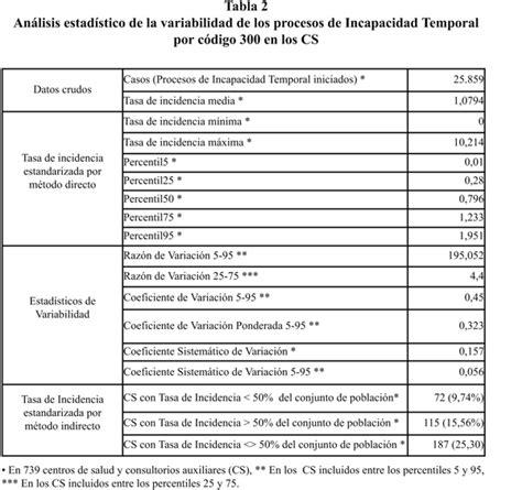 tabla de c 243 digos ascii tabla de codigos de incapacidades incidencia y