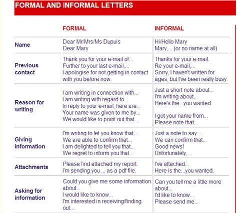 Formal Letter Vs Informal Formal And Informal Letters Road To Get Bac Material