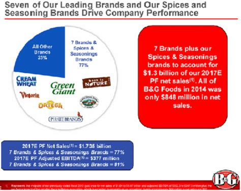 Pdf B And G Foods Sales by Ceo Of This Packaged Food Company Yielding 6 Reiterates