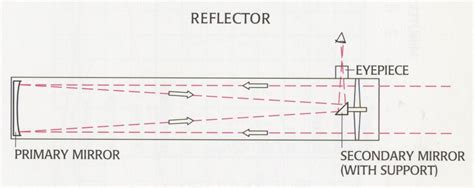 reflecting telescope diagram newton s reflecting telescope multiwavelength astronomy